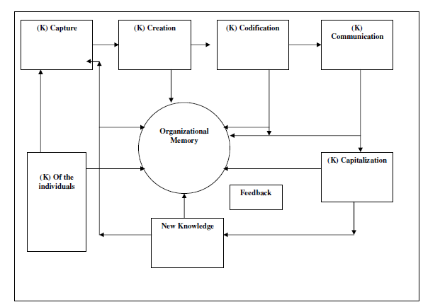 importance of knowledge management pdf